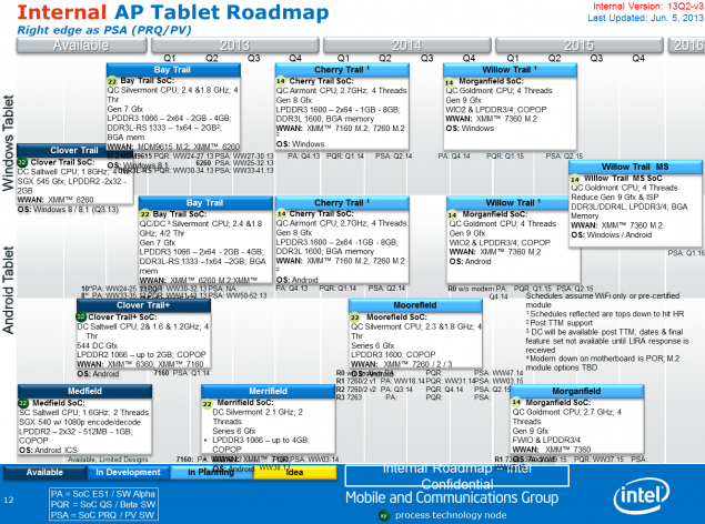Intel Atom Tablet Roadmap