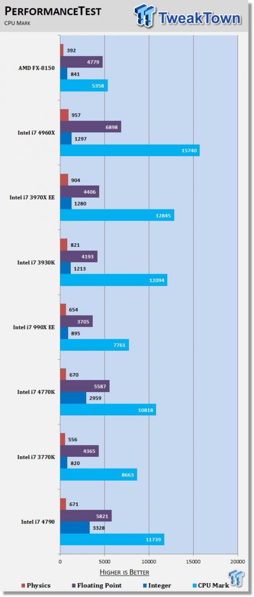 Intel Core i7-4790 CPU Mark