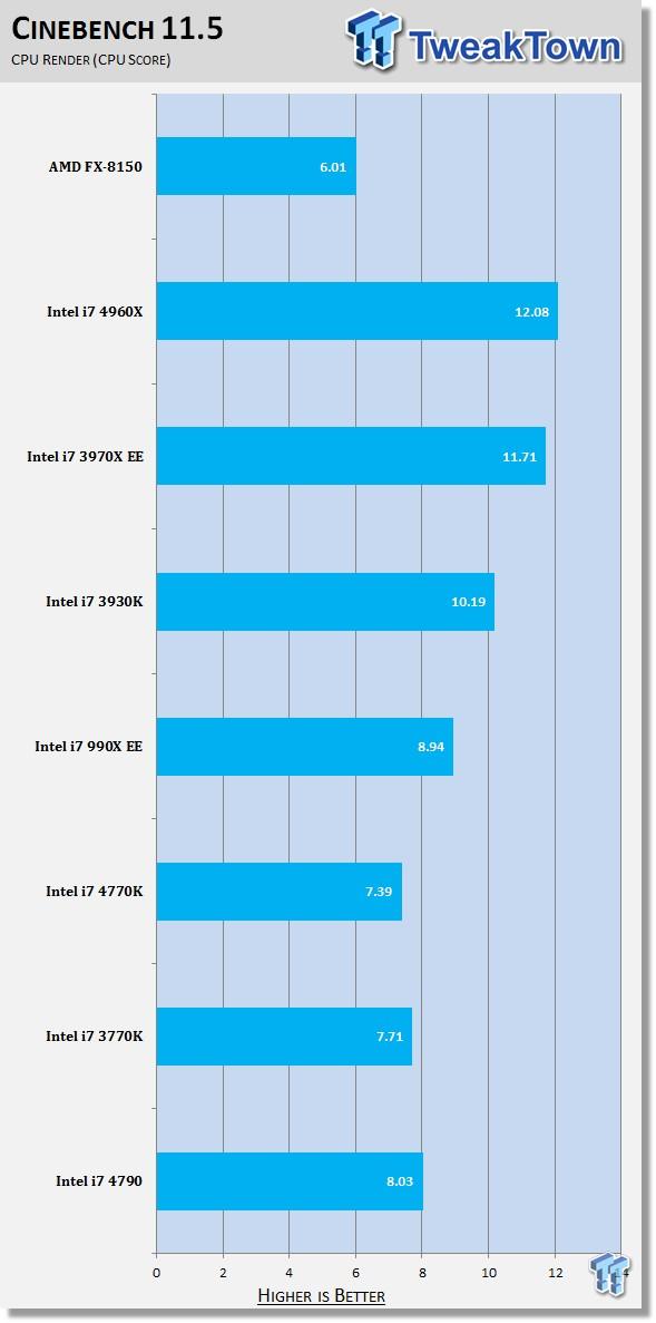Intel Core i7-4790 CineBench R11.5