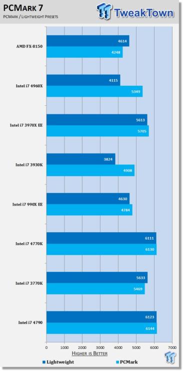 intel-core-i7-4790-pcmark-7