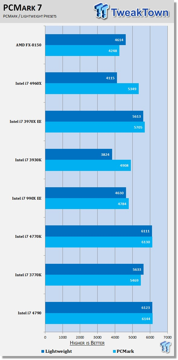 Intel Core i7-4790 PCMark 7