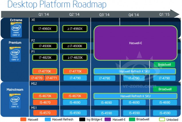 Intel Devil's Canyon Roadmap