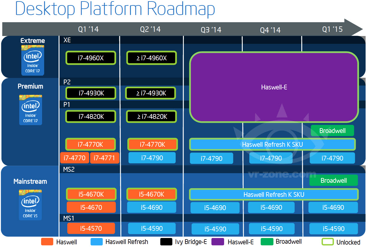 Intel Roadmap Confirms Devil's Canyon Delay To Q3 2014 - Haswell-E