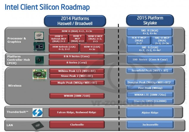 Intel Skylake Platform Details