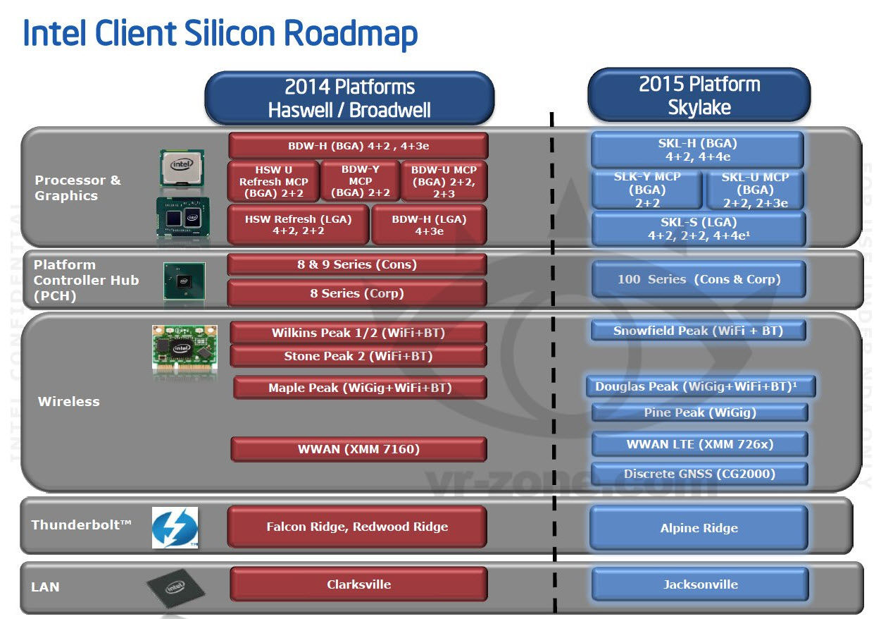 Intel skylake 2015 platform details revealed compatible for Architecture x86