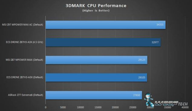 MSI Z97 MPOWER MAX 3DMark CPU Performance