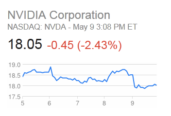 NVIDIA Corporation 5th May to 8th May Stock Price