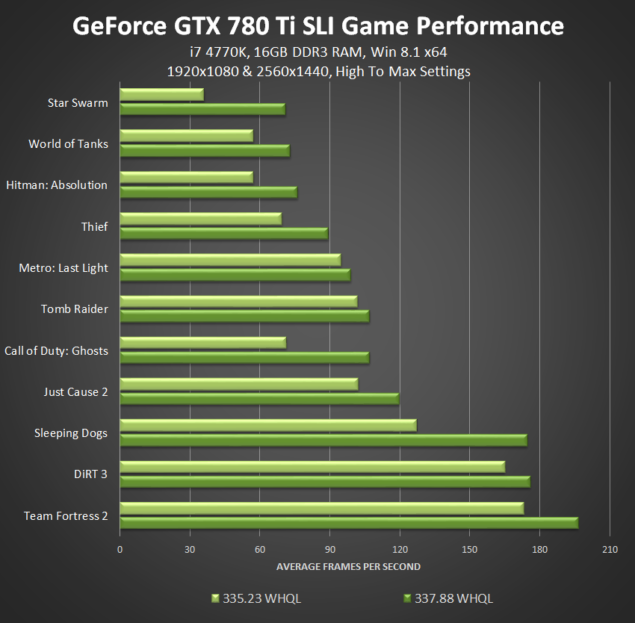 NVIDIA GeForce 337.88 WHQL GTX 780 Ti Performance 1