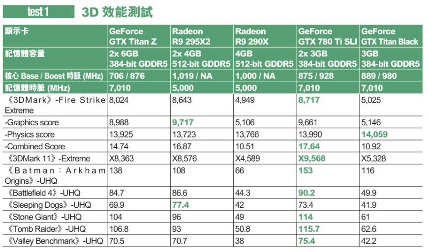 NVIDIA GeForce GTX Titan Z Review Leaks Prior To Launch - Lacks
