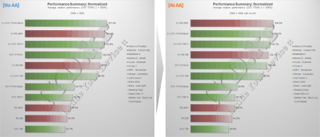 NVIDIA GeForce GTX Titan Z Review 1600P Performance