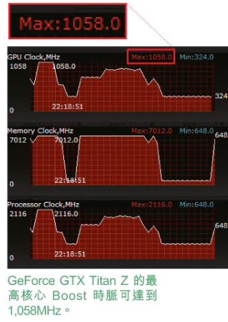 NVIDIA GeForce GTX Titan Z Temps