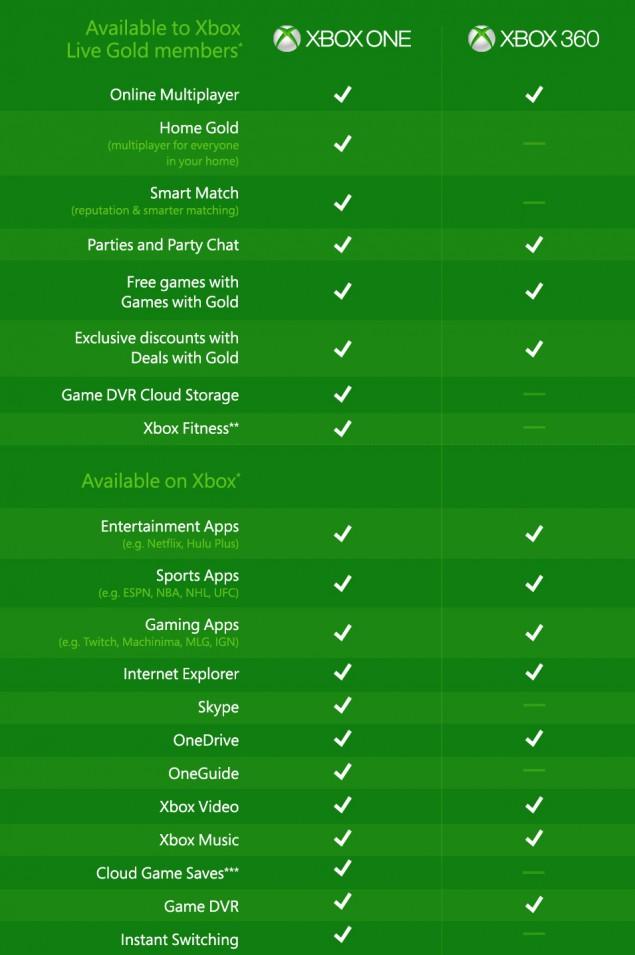 Xbox Game DVR