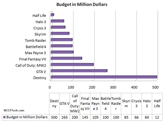 Destiny's Budget Comparison to Other IPs