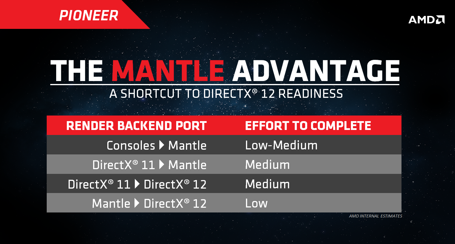 Mantle API Can be Ported to Microsoft's DirectX 12 Easily
