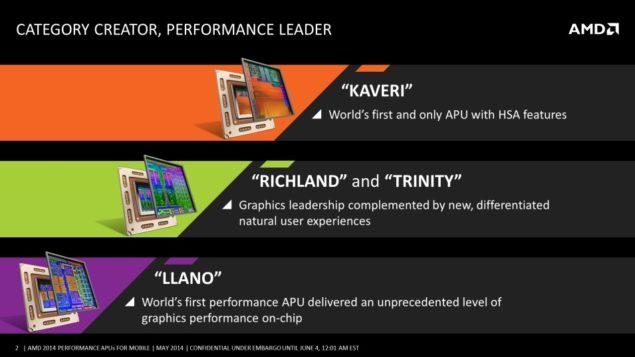 AMD Mobility Kaveri APU Generation