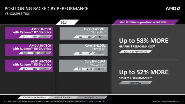 AMD Mobility Kaveri APU Performance 1