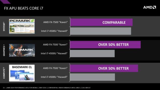 AMD Mobility Kaveri APU vs Haswell