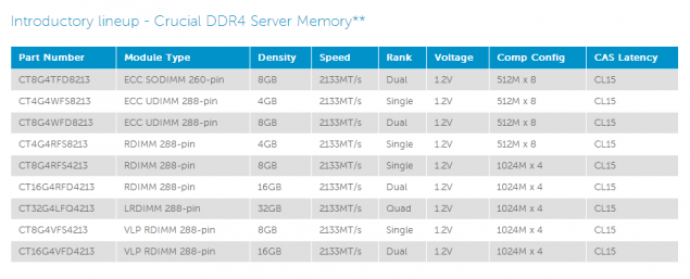 Crucial DDR4 Memory Specs