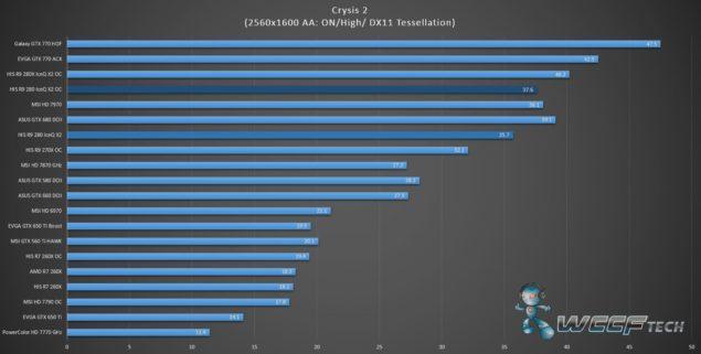 HIS Radeon R9 280 IceQ X2 OC_Bench_Crysis 2_1600