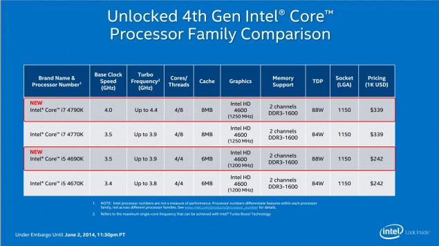 Intel Devil's Canyon Core Processors