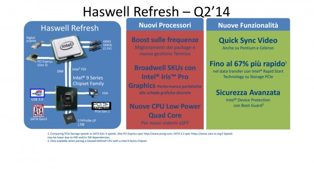 Intel Haswell Refresh Q2 2014