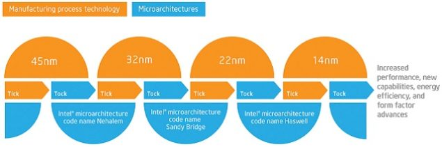 Intel Skylake Tick-Tock