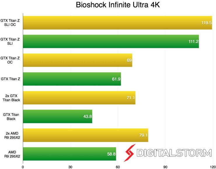 titan-z-sli-4k-bioshock