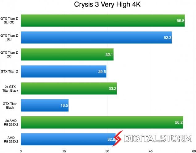 Titan-Z-SLI-4K-Crysis