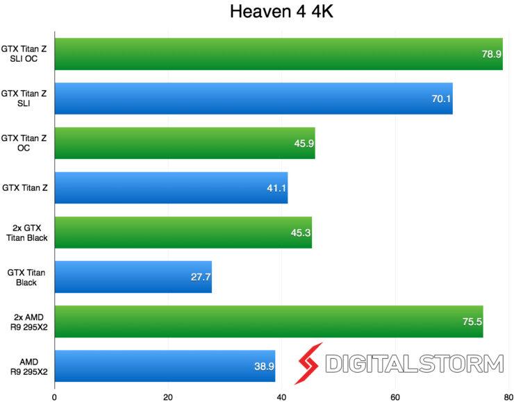 titan-z-sli-4k-heaven