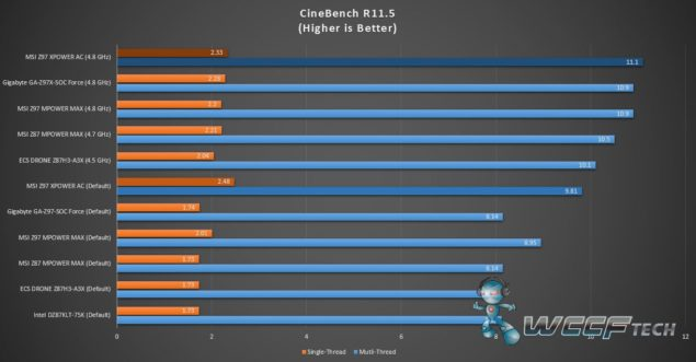 Z97 XPOWER AC _CineBench R11.5