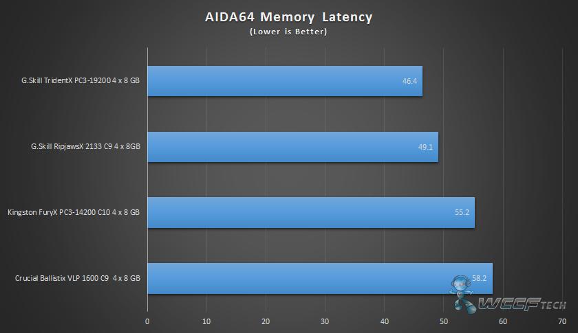 G Skill Tridentx Ddr3 2400 32gb Memory Kit Review