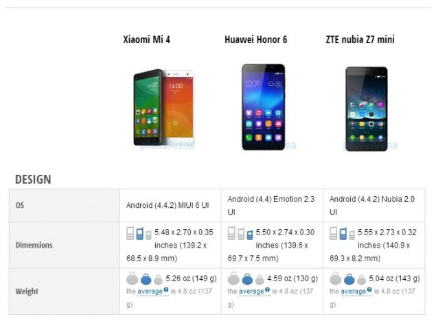 Xiaomi Mi 4 vs Huawei Honor 6 vs ZTE Nubia Z7 Mini