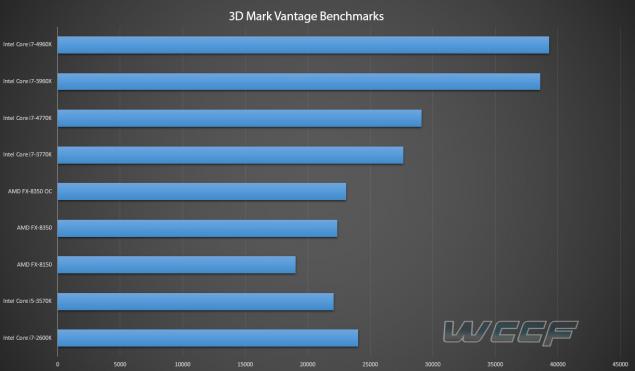 3d mark vantage CPU