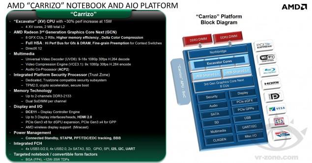 AMD Carrizo APU Platform Details