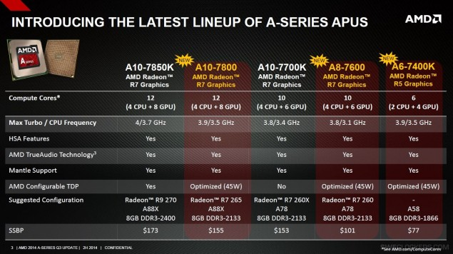 AMD Kaveri A-Series New_1