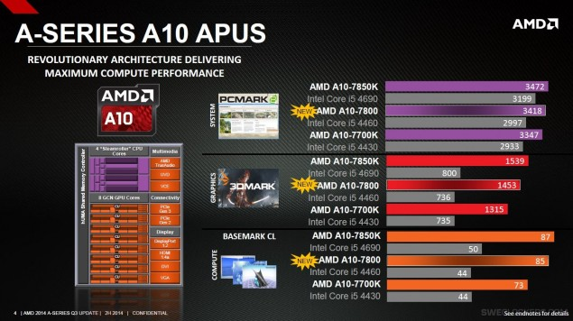 AMD Kaveri A-Series New_2