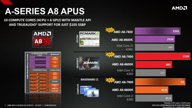 AMD Kaveri A-Series New_3