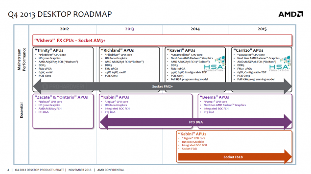 Carrizo APU Roadmap
