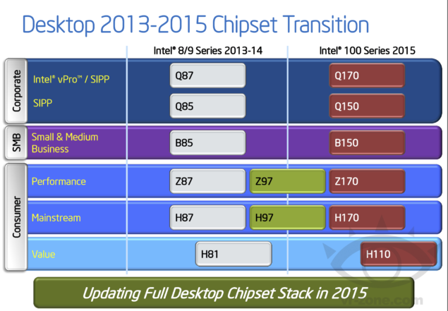 Intel Skylake-S Desktop Z170 Chipset