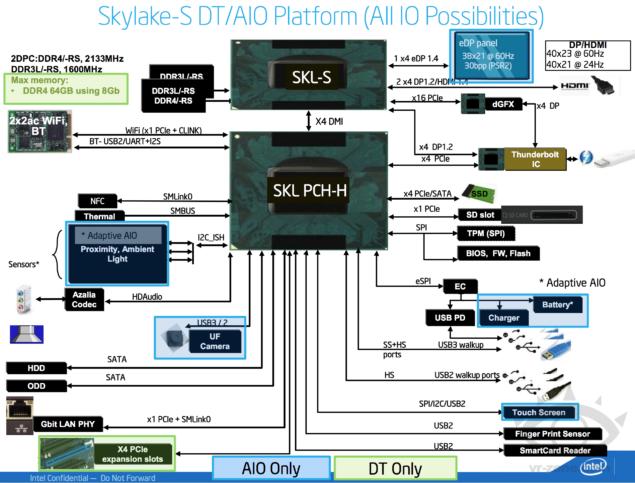 Intel Skylake-S Platform Details