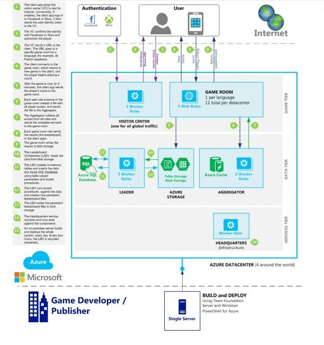 microsoft reveals xbox one cloud flow layout explains how
