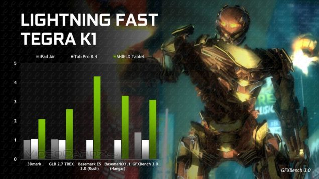 NVIDIA Shield Tablet Gaming Performance