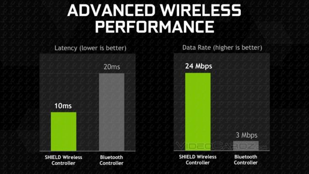 NVIDIA Shield Tablet Performance
