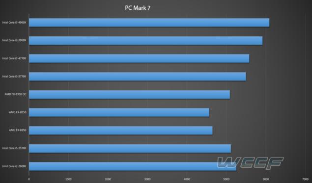 PCMark 7 Benchmark