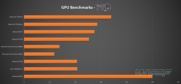 PS4 Vs Xbox One Vs PS4 Benchmarks
