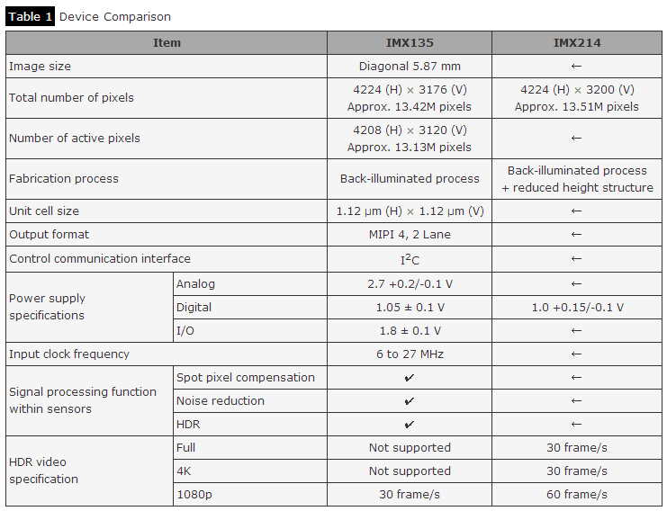sony-imx214-spec-sheet-improvements-over-imx135