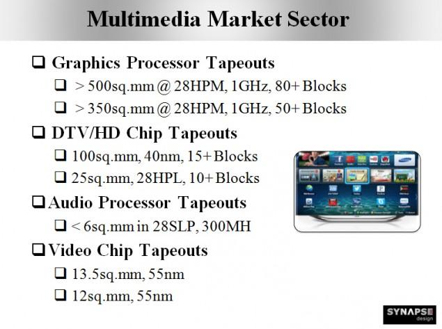 Synapse-Design-500mm-AMD-GPU
