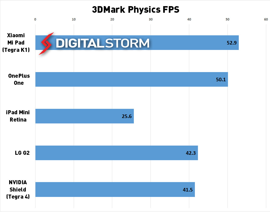 tegra-k1-3dmark-physics