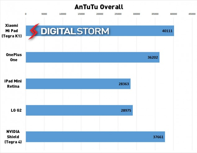 Tegra-K1-antutu-overall