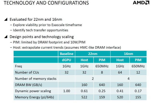 AMD 22nm and 16nm technology